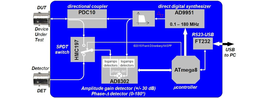 Profibus Connection Diagram in addition Reliability Block Diagram Ex les besides Radio System Block Diagram also Z Wave Switch Wire moreover Bluetooth Headset Schematic. on wireless munication